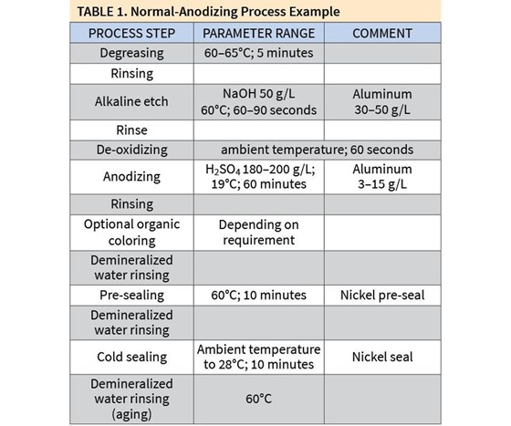 Normal-Anodizing Process Example