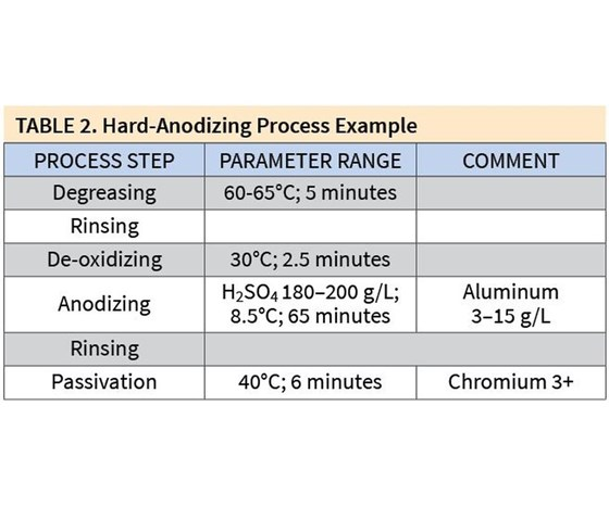 Hard-Anodizing Process Example