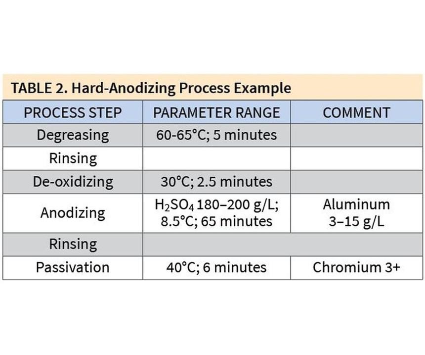 Hard-Anodizing Process Example