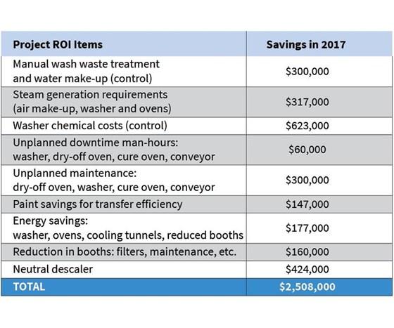 Cost savings breakdown