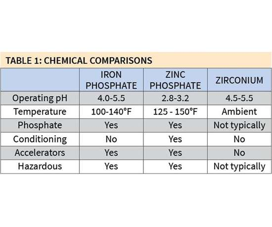 chemical comparisons between iron and zinc phosphate and zirconium