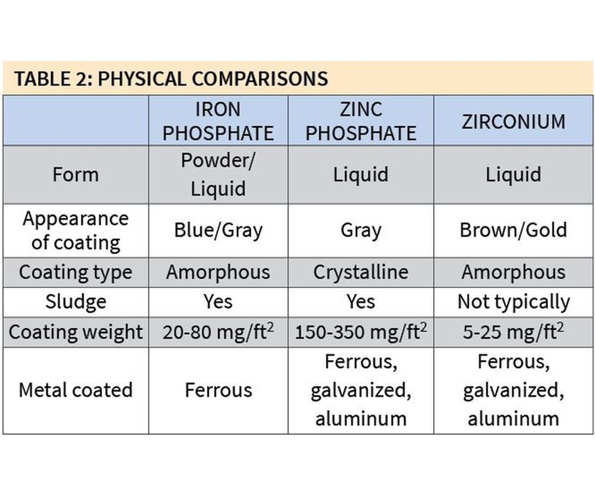 physical comparisons between iron and zinc phosphate and zirconium