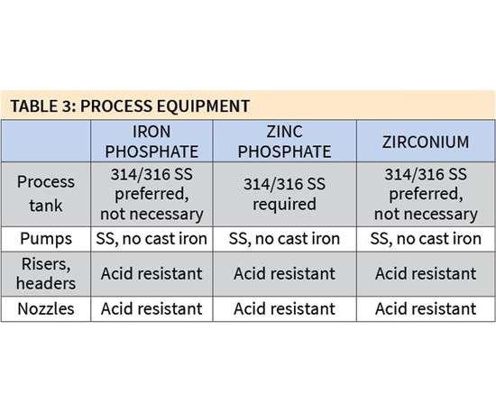 process equipment used for iron phosphate, zinc phosphate and zirconium pretreatment