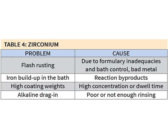 problems and causes associated with zirconium coatings