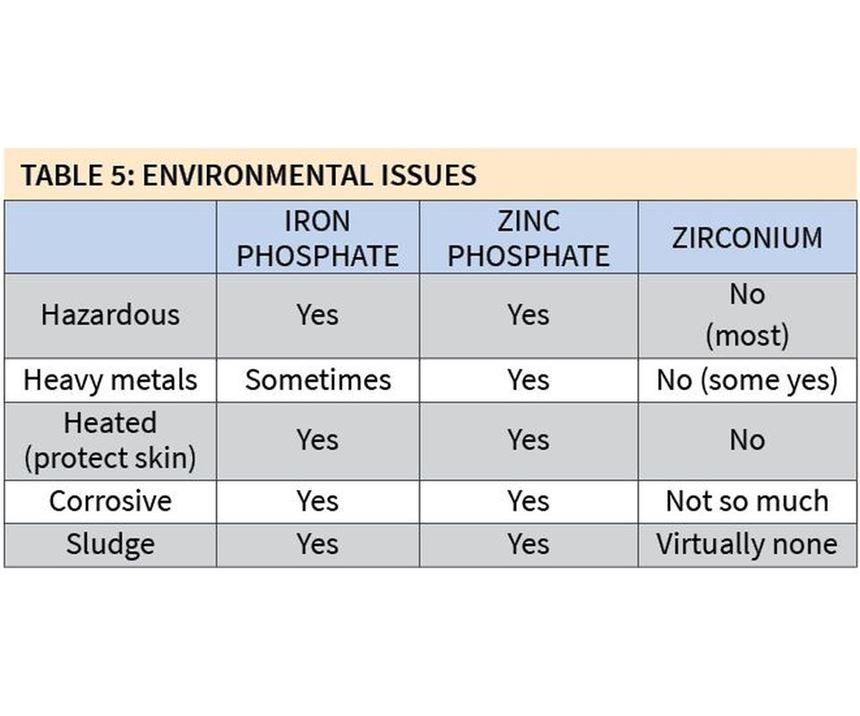 comparisons of environmental issues associated with iron phosphate, zinc phosphate and zirconium coatings