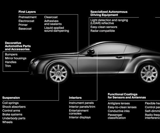 Automotive Coatings Manufacturers Helping Autonomous Cars \'See ...