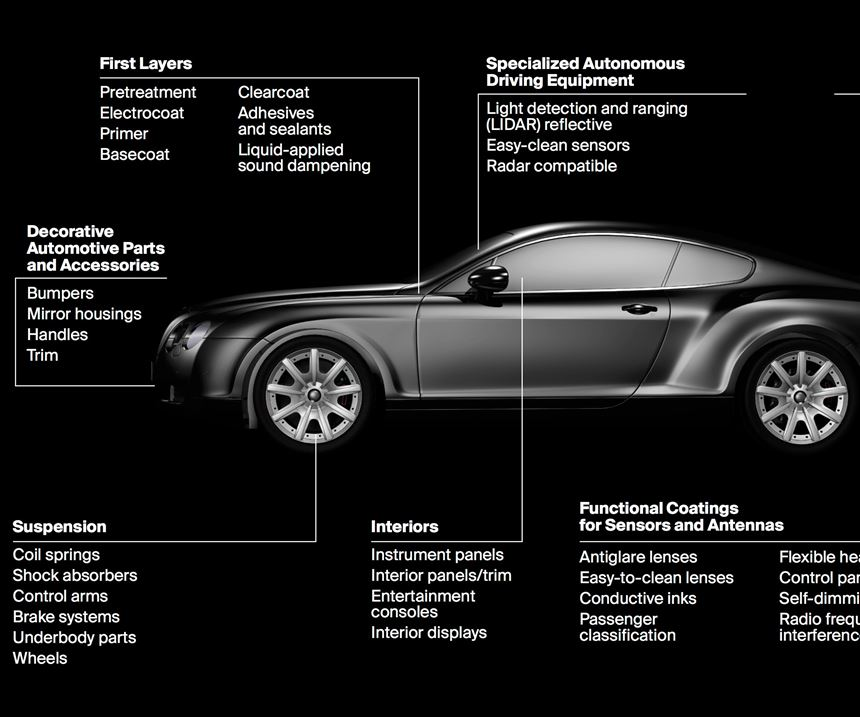 graphic showing parts of a car
