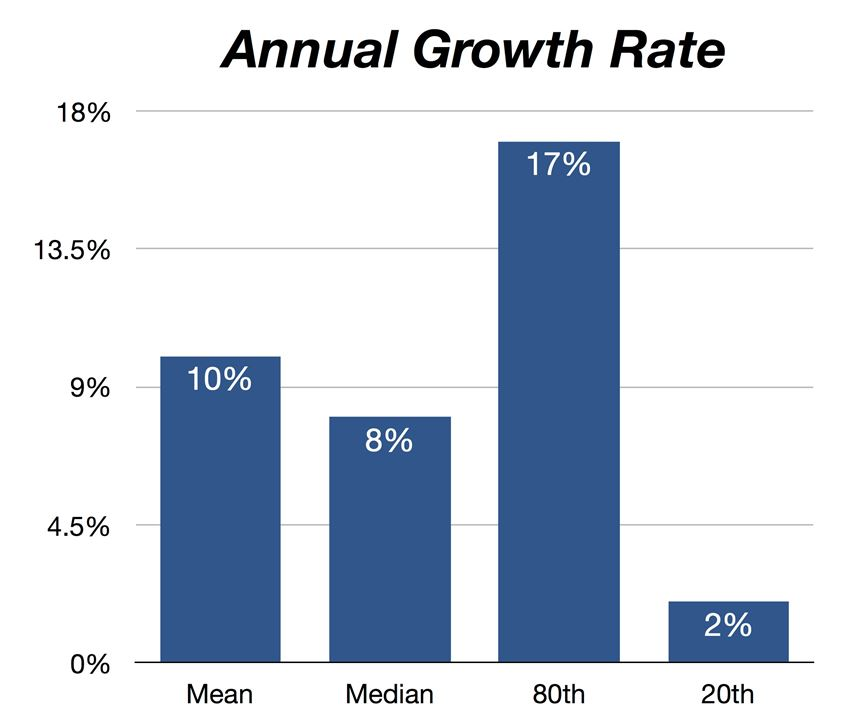 chart showing annual growth rate