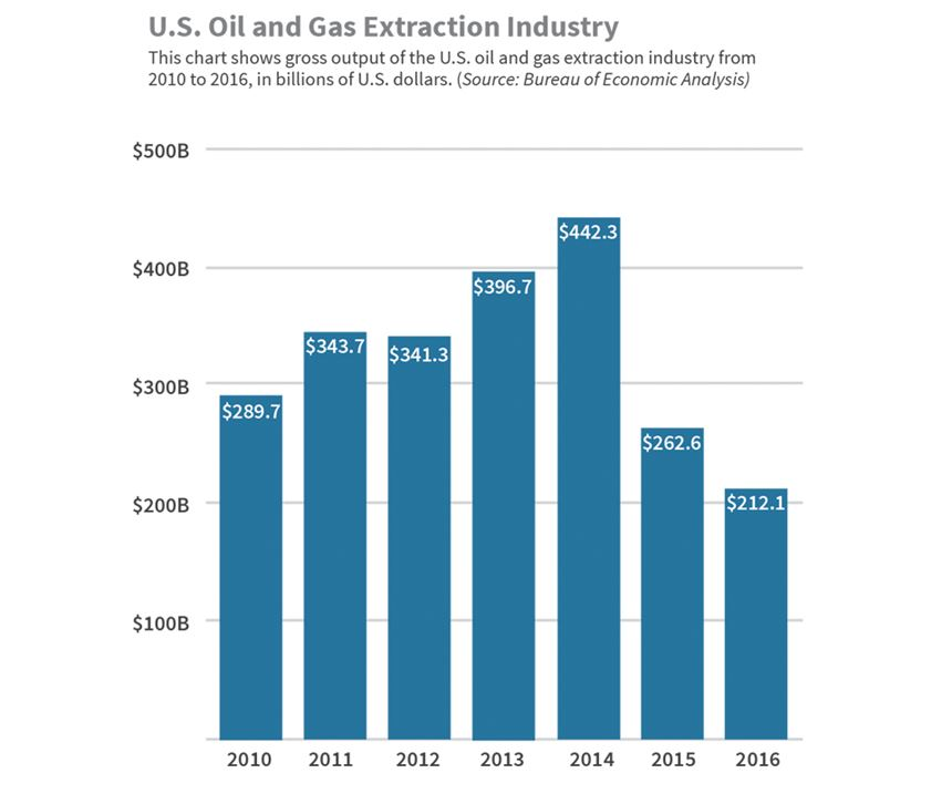 Chart showing gross output of U.S. oil and gas extraction