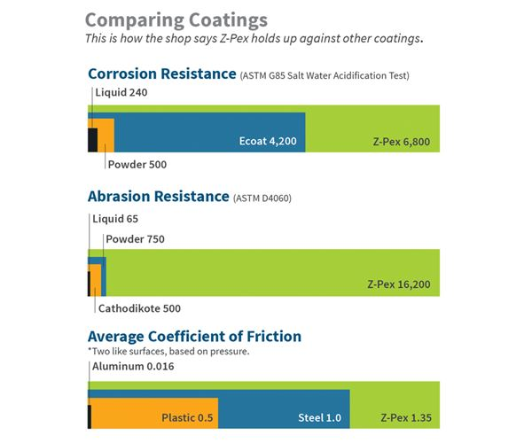 Energy Coatings Withstand Time, Corrosion image