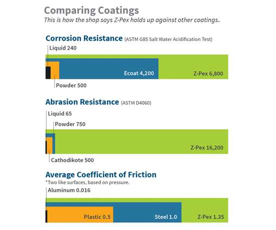coatings comparison chart