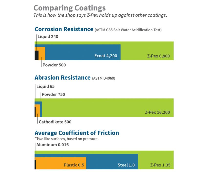 coatings comparison chart