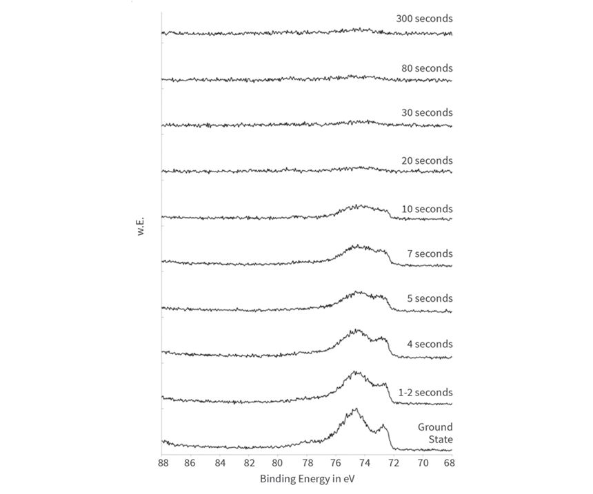 spectra of aluminium at immersion times of 0-300 seconds