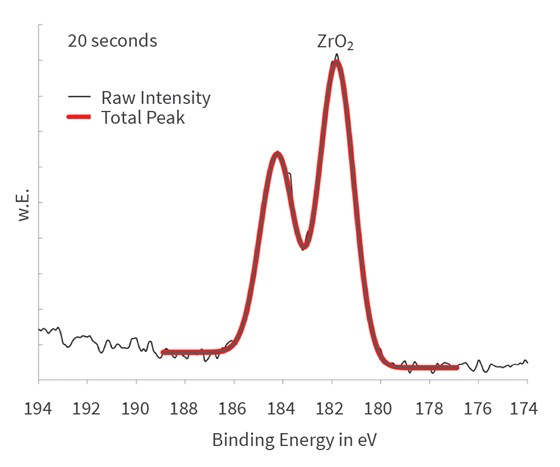 Detailed spectra of zirconium