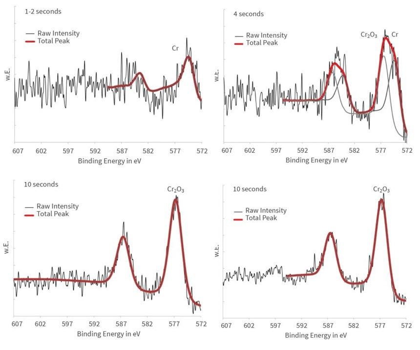 Detailed spectra of chromium