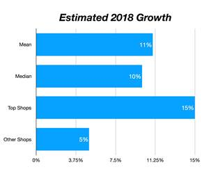 Top Shops: 2018 Estimated Growth