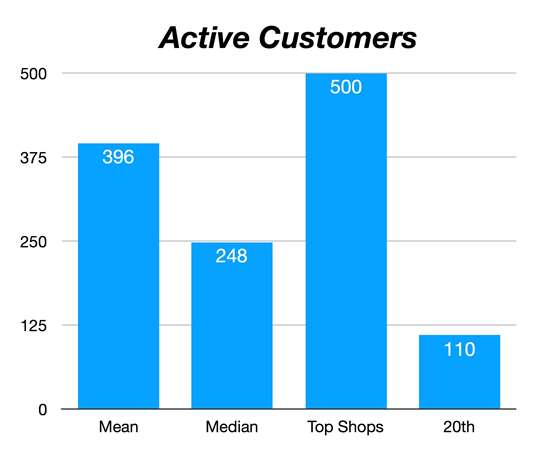chart showing customers