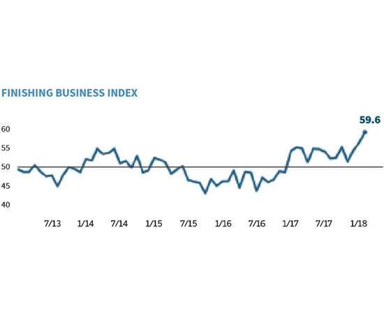 Garder Business Index: Finishing