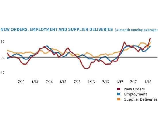 Gardner Business Index: Finishing, New Orders