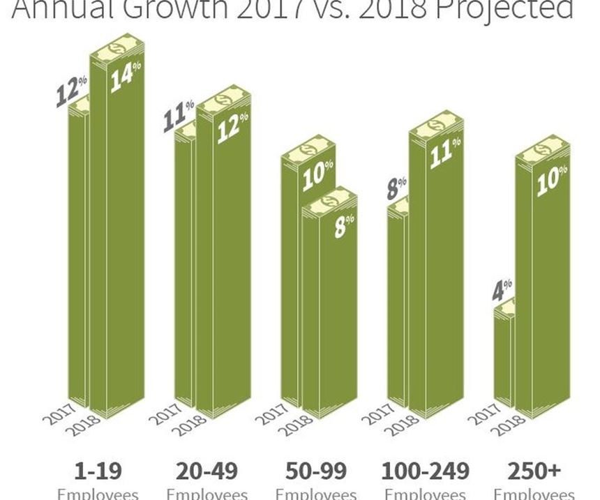 2018 Products Finishing Top Shops annual growth infographic