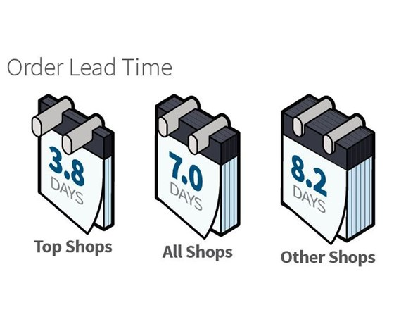 2018 Products Finishing Top Shops order lead time infographic