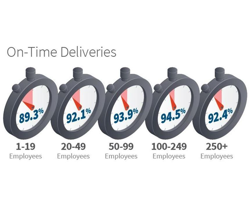 2018 Products Finishing Top Shops on-time deliveries infographic