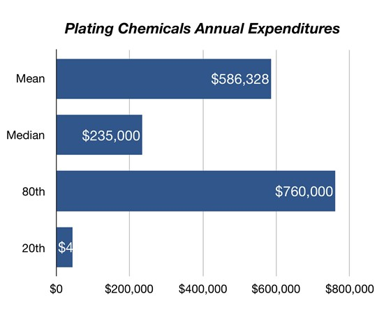 chart showing expenditures