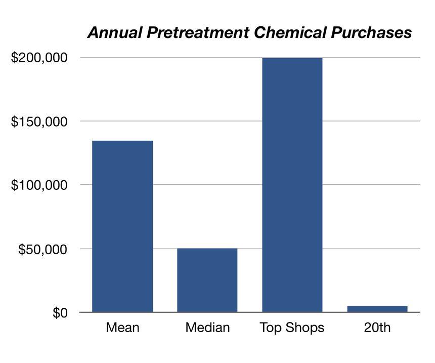 chart showing purchasing