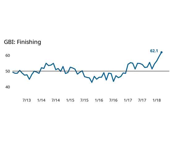Gardner Business Index: Finishing February 2018