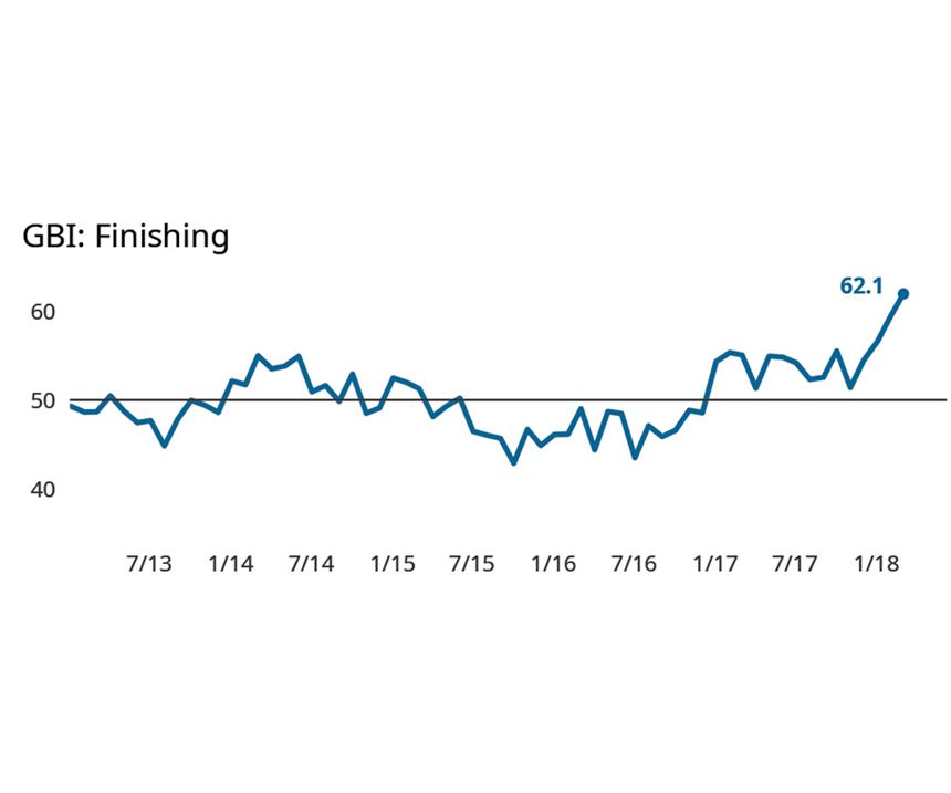 Gardner Business Index: Finishing February 2018