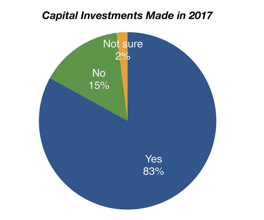 chart showing capital investments