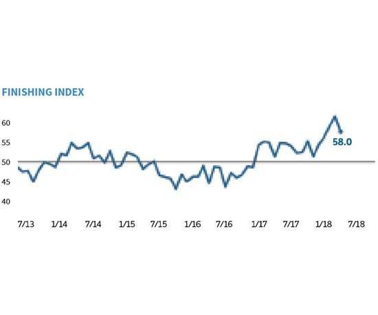 GBI: Finishing Index