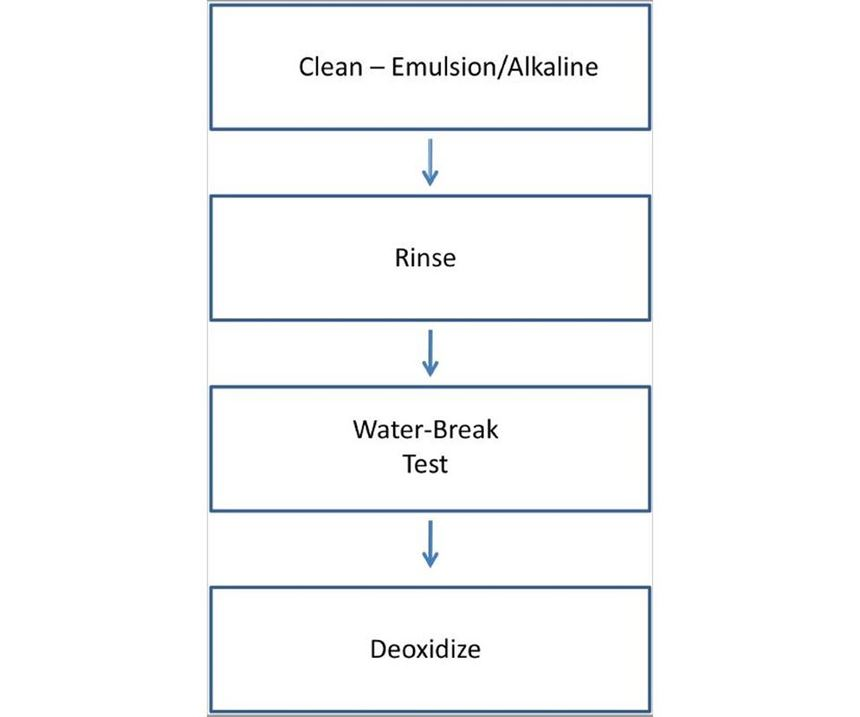 deoxidizing chart