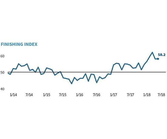 Gardner Business Media Finishing Index
