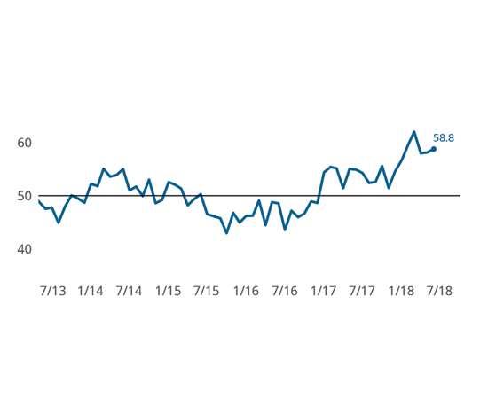 Gardner Business Index: Finishing June 2018