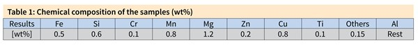 Table 1: Chemical composition of the samples (wt%) ResultsFeSiCrMnMgZnCuTiOthersAl [wt%]0.50.60.10.81.20.20.80.10.15Rest
