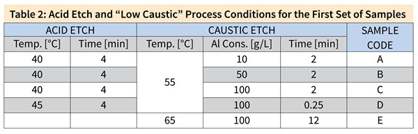 "Table 2: Acid Etch and ""Low Caustic"" Process Conditions for the First Set of Samples Acid Etch Temp. [°C]	Time [min] 40	4 40	4 40	4 45	4 Caustic Etch Temp. [°C]	Al Cons. [g/L]	Time [min] 55 65 10	2 50	2 100	2 100	0.25 100	12 Sample Code A B C D E"