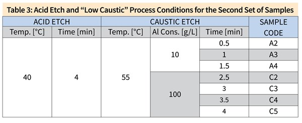 "Table 3: Acid Etch and ""Low Caustic"" Process Conditions for the Second Set of Samples Acid Etch Temp. [°C]	Time [min] 40	4 Caustic Etch Temp. [°C]	Al Cons. [g/L]	Time [min] 55 10 100 0.5 1 1.5 2.5 3 3.5 4 Sample Code A2 A3 A4 C2 C3 C4 C5"