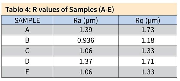 Tablo 4: R values of Samples (A-E) SampleRa (μm)Rq (μm) A1.391.73 B0.9361.18 C1.061.33 D1.371.71 E1.061.33