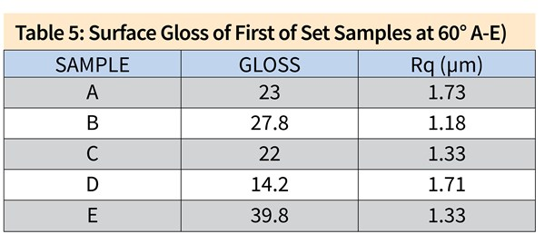Table 5: Surface Gloss of First of Set Samples at 60° (A-E) Sample	Gloss A	23 B	27.8 C	22 D	14.2 E	39.8