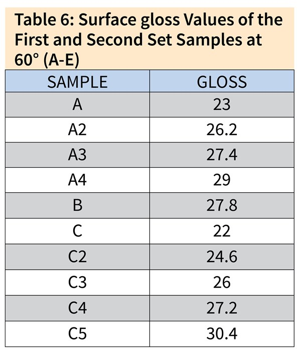 Table 6: Surface gloss Values of the First and Second Set Samples at 60° (A-E) Sample	Gloss A	23 A2	26.2 A3	27.4 A4	29 B	27.8 C	22 C2	24.6 C3	26 C4	27.2 C5	30.4