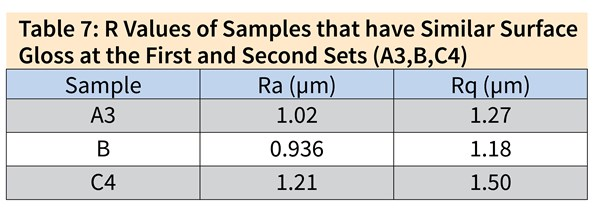 Table 7: R Values of Samples that have Similar Surface Gloss at the First and Second Sets (A3,B,C4) Sample	Ra (μm)	Rq (μm) A3	1.02	1.27 B	0.936	1.18 C4	1.21	1.50