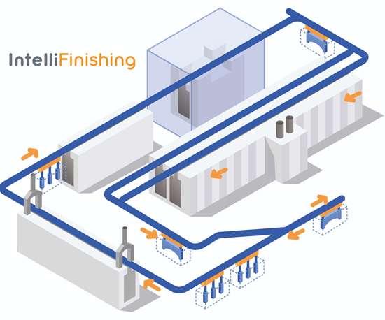IntelliFinishing Pathfinder base powder coating system