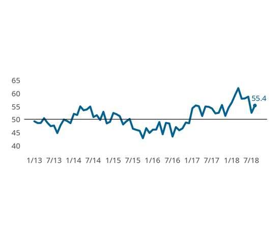 Gardner Business Index: Finishing August 2018