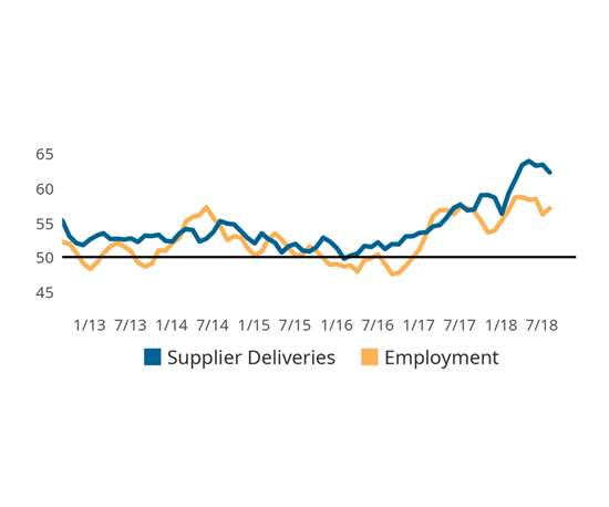 Gardner Business Index: Finishing Supplier Deliveries & Employment