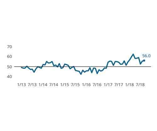 Gardner Business Index: Finishing September 2018