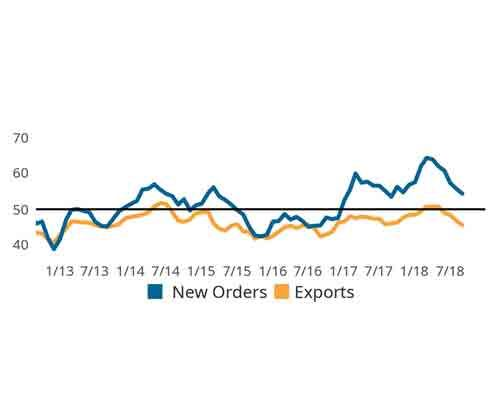 Gardner Business Index: Finishing September 2018, New Orders and Exports