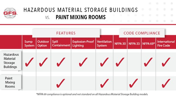 Hazardous Material Storage Buildings vs. Paint Mixing Rooms
