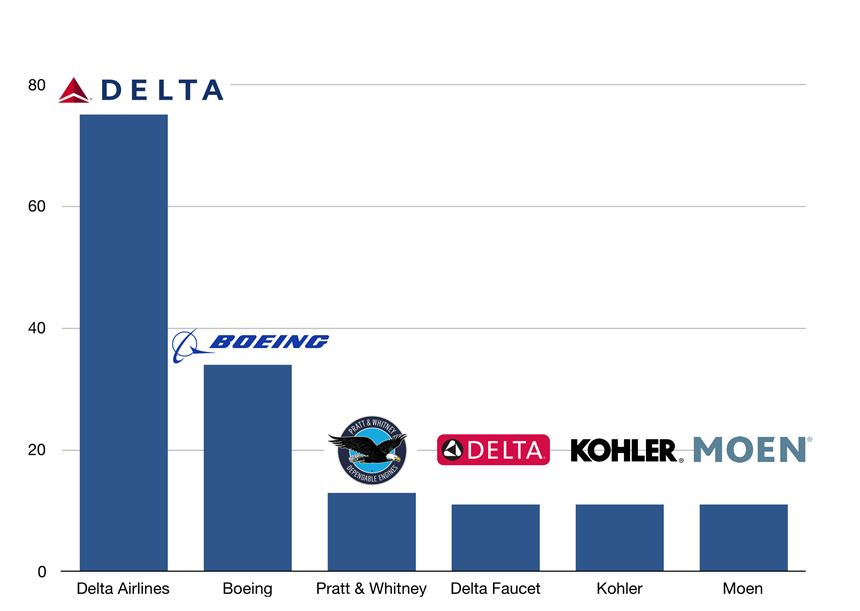 chart of OEMs