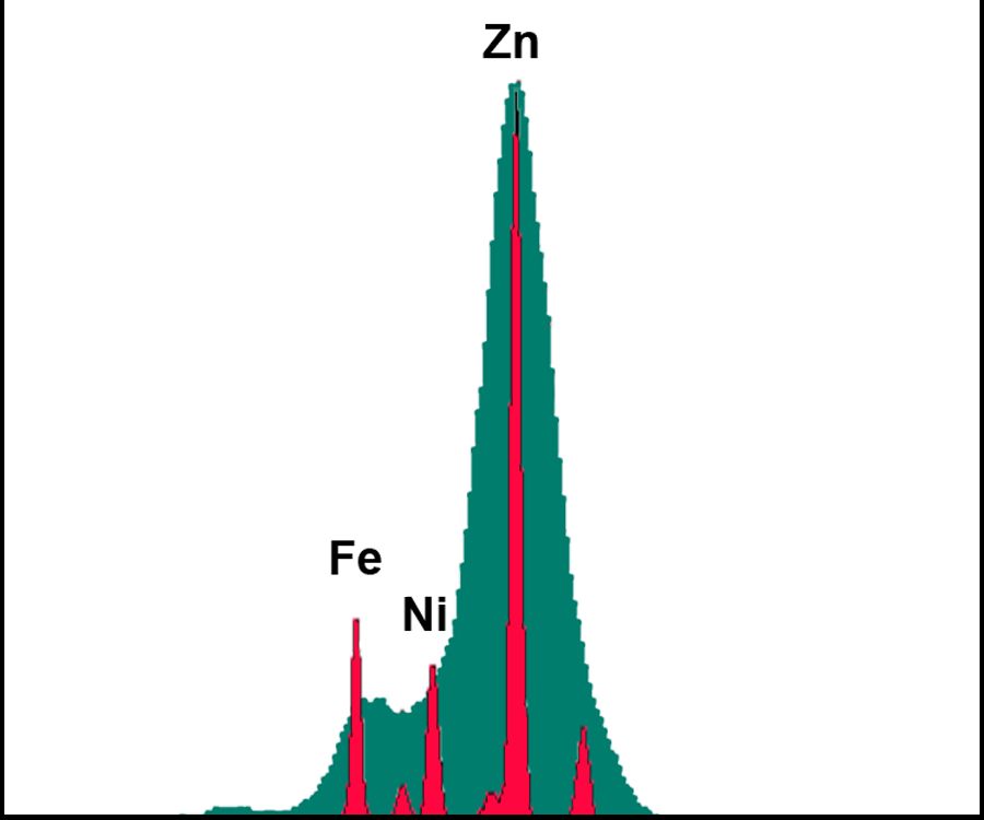 spectrum of zinc-nickel plating